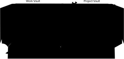 Hoogwaardige databeheer binnen hetvirtual data room